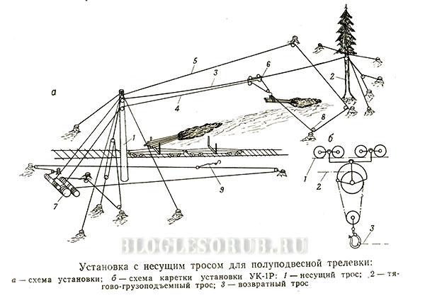Тросовая-установка картинки